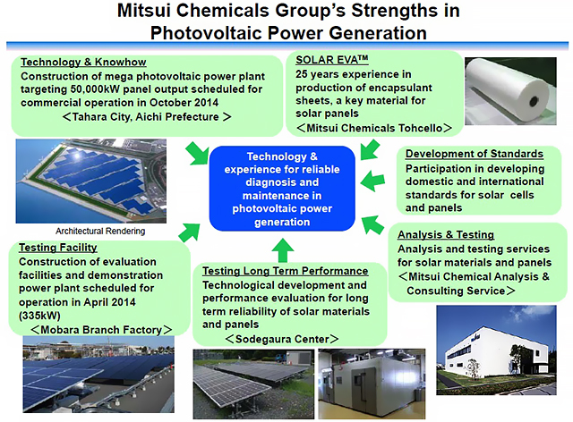 Mitsui Chemicals Group's Strengths in Photovoltaic Power Generation