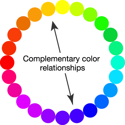 Illust.: Complementary color chart