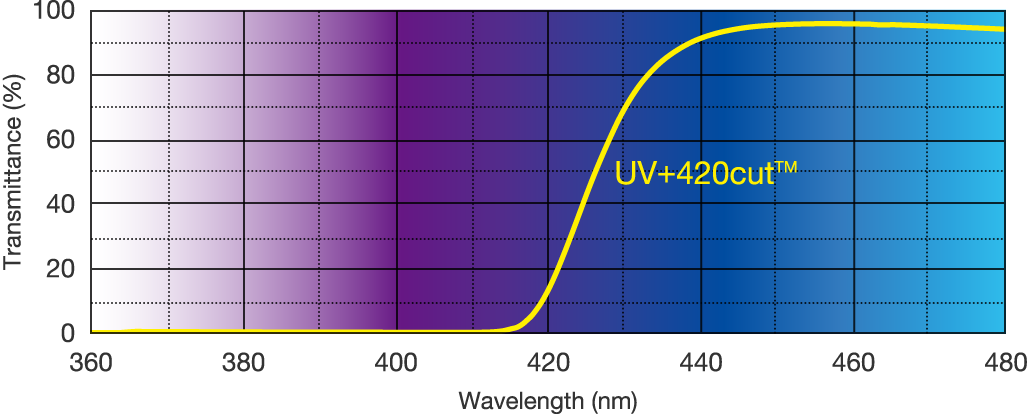 Graph: wavelengths blocked by UV+420cut™ technology