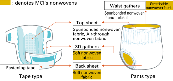 Application of nonwoven fabric in super premium disposable diapers
