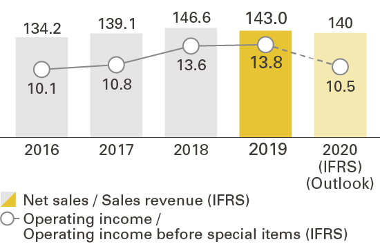 Trends in net sales and operating income (¥ bn)