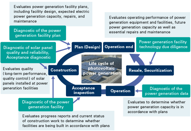 Services that are in tune with the life cycles of photovoltaic power generation facilities