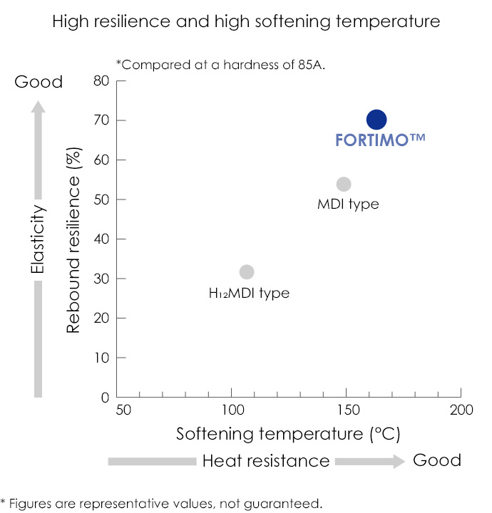 High resilience and high softening temperature