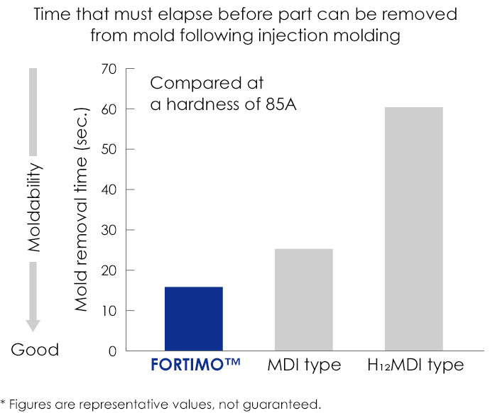 Time that must elapse before part can be removed from mold following injection molding