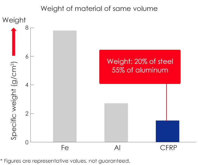 Weight of material of same volume