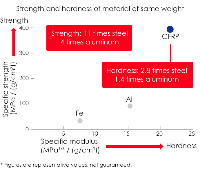 Strength and hardness of material of same weight