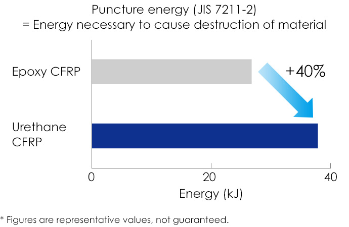 Puncture energy (JIS 7211-2)= Energy necessary to cause destruction of material