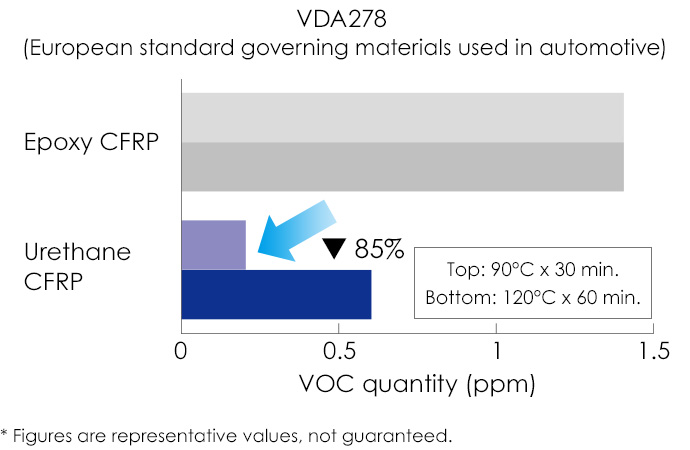 VDA278 (European standard governing materials used in automobiles)