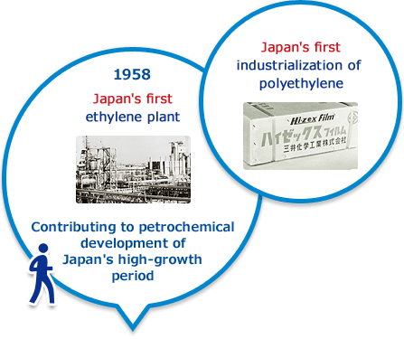 1958 year Japan's first ethylene plant Contributing to petrochemical development of Japan's high-growth period Japan's first industrialization of polyethylene