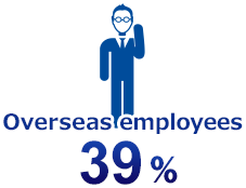 Oversees employees 33%