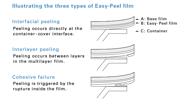 Illustrating the three types of Easy-Peel film. Interfacial peeling: Peeling occurs directly at the container-cover. Interlayer peeling: Peeling occurs between layers in the multilayer film. Cohesive failure: Peeling is triggered by the rupture inside the film.