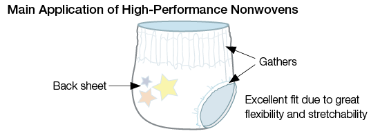 Main Application of High-Performance Nonwovens