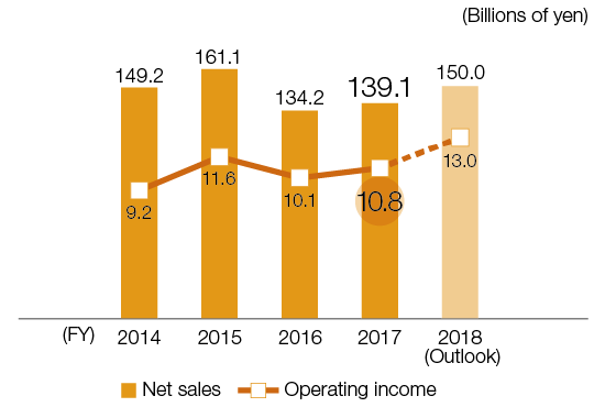 Trends in Net Sales and Operating Income