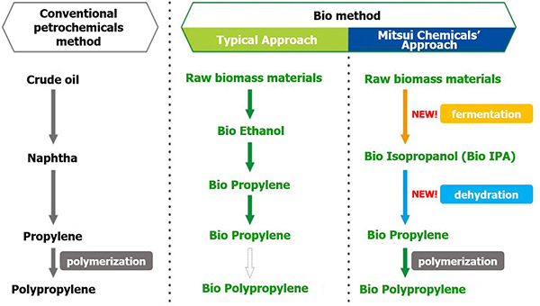 Mitsui Chemicals Group Introduces Bio-Polypropylene Project